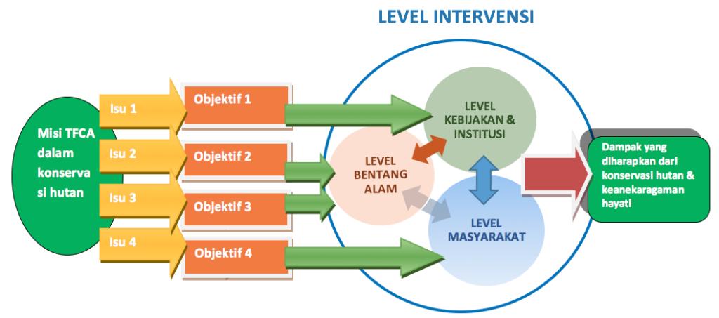 Diagram misi objektif dan dampak TFCA-Sumatera