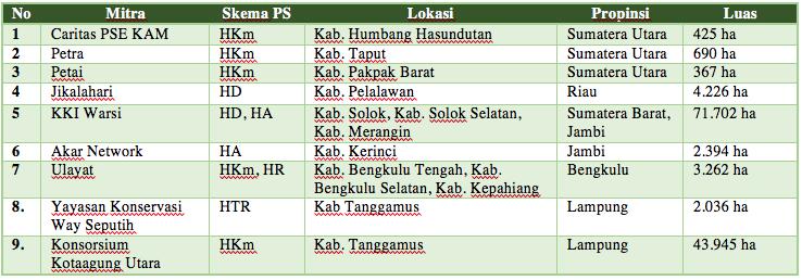 Tabel Perhutanan Sosial TFCAS