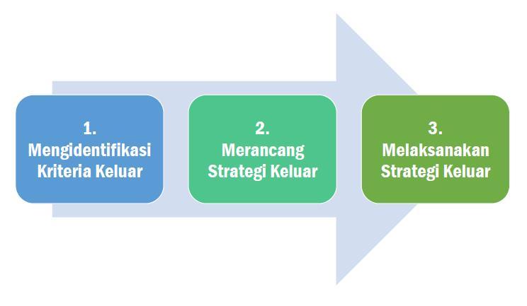 Gambar 1. Langkah-langkah untuk menyiapkan strategi keluar